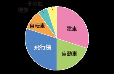 修正後グラフ(健常者の見え方)