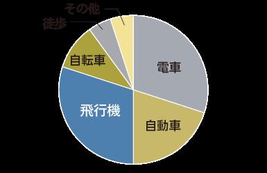 修正後グラフ(色覚障がいの方の見え方)