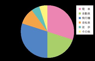 修正前グラフ(健常者の見え方)