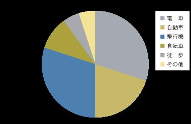 修正前グラフ(色覚障がいの方の見え方)